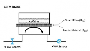 Célula de teste permeabilidade a água